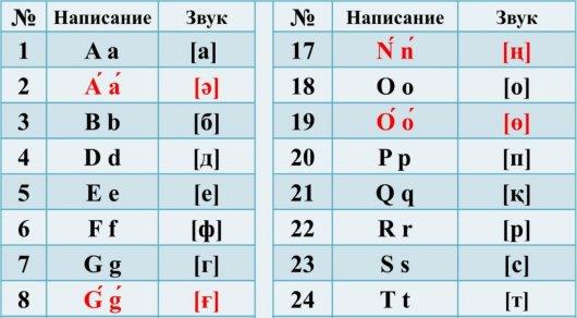 Новый вариант казахского алфавита на латинице утвердил Назарбаев