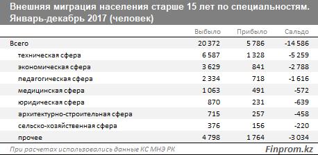 Каждый второй уехавший из Казахстана - квалифицированный специалист - исследование