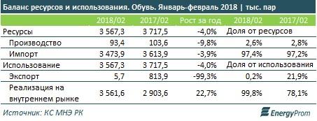 Казахстанцы не обуты: собственное производство обеспечивает не более 3% спроса