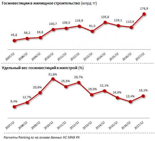 Кредитный кризис зарождается на казахстанском строительном рынке - эксперты