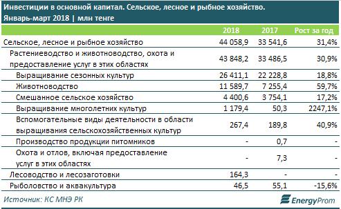 В какой регион вложено больше инвестиций в АПК