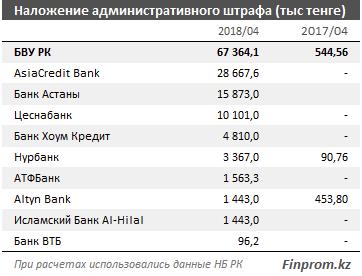 За нарушение закона только за апрель банки заплатили более 67 млн тенге