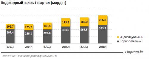 Казахстанцы стали больше зарабатывать