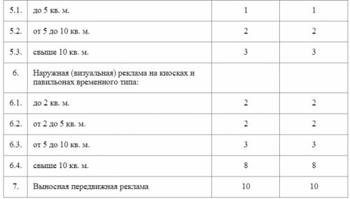 В Алматы утвердили ставки за размещение наружной рекламы