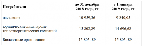 Тарифы на газ с 1 января нового года снизят на 10,2% в Актюбинской области