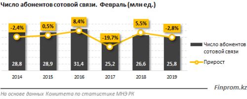 Мобильные операторы теряют доходы: доходы от услуг связи сократились за год на 5,7%