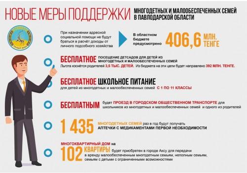 """Методом """"светофора"""": В Павлодаре разработали новую концепцию помощи нуждающимся семьям"""
