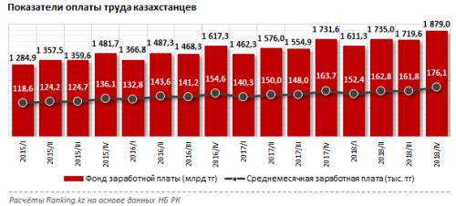Получаем больше: зарплаты казахстанцев выросли на 8% за год
