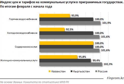Тарифы на комуслуги в РК сократились с начала года на 4%