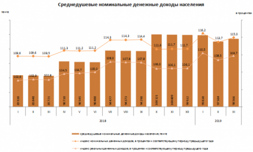 Доходы казахстанцев повысились - Комитет по статистике
