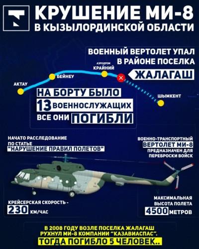 Названа причина крушения Ми-8 в Кызылординской области