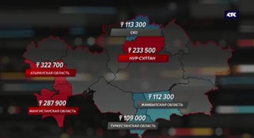 Где больше и меньше зарабатывают в Казахстане, выяснили аналитики