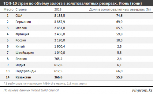 Казахстан занял 14 место в рейтинге стран по объёмам золота