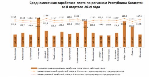 У кого самые высокие зарплаты в Казахстане
