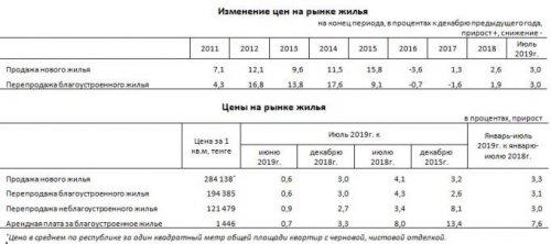 В Казахстане выросли цены на жилье