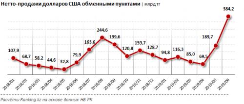 Казахстанцы скупили в обменниках на 1 миллиард долларов больше, чем сдали