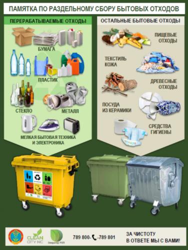 Жёлтые, зелёные, темно-синие контейнеры в Нур-Султане: Как правильно сортировать мусор