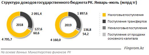 Доходы госбюджета за семь месяцев превысили 7 триллионов