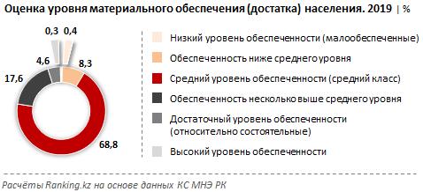 """Казахстан занял 60-е место в """"рейтинге счастья"""""""