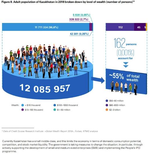 162 человека владеют 55% от общего богатства Казахстана