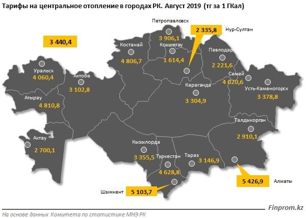 Отопление подешевело на 14% в Казахстане