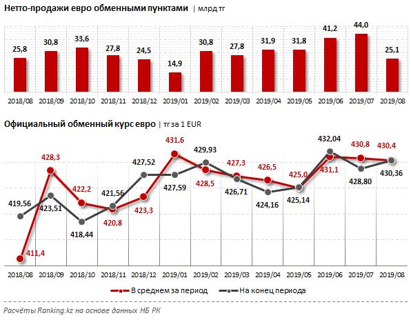 Казахстанцы в 1,5 раза стали больше покупать евро