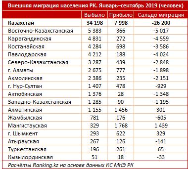 Казахстанцы по-прежнему стремятся эмигрировать: за три квартала уехали 34 тысячи человек
