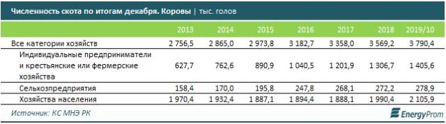 Казахстан не обеспечивает себя даже мясом: импорт в 8 раз превышает экспорт