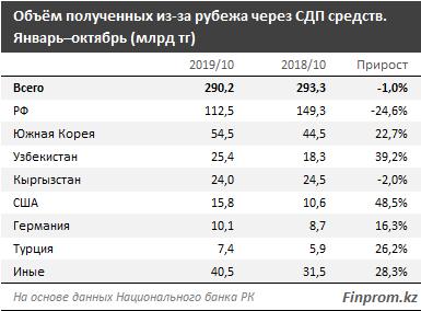 Казахстанцы за 10 месяцев отправили за рубеж на 250 млрд больше, чем получили
