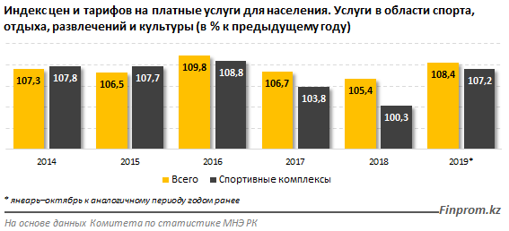 Спорт и отдых стали дороже обходиться казахстанцам