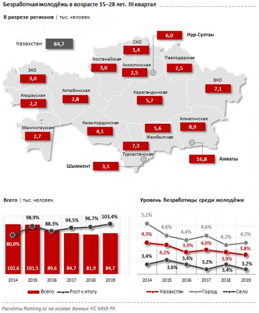 В Казахстане растет число безработной молодёжи