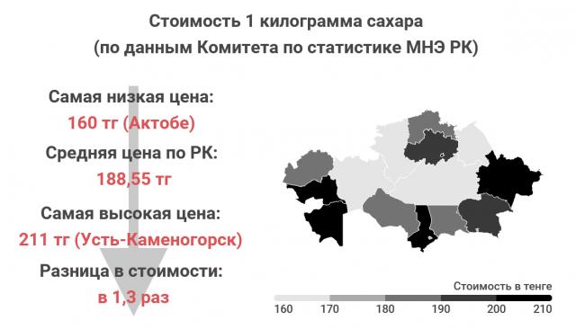 Где в Казахстане еда дешевле?
