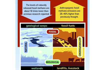 Раскрыта правда о климатической катастрофе