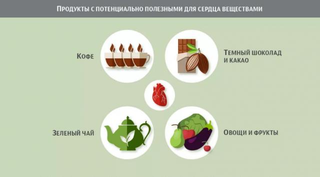 Продукты от инфаркта. Возможна ли диета, защищающая сердце