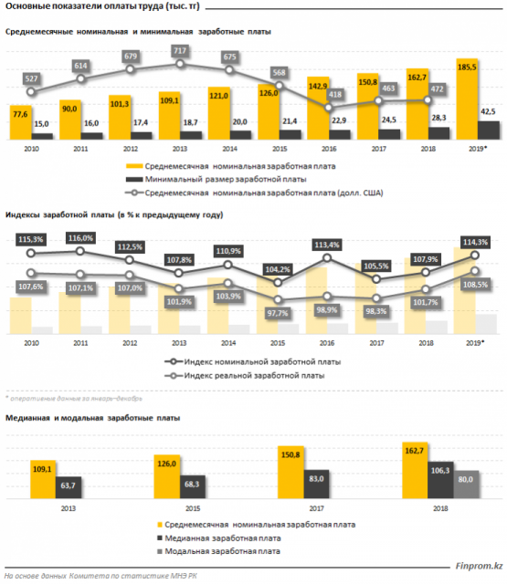 Среднемесячная зарплата казахстанцев перевалила за 200 тысяч