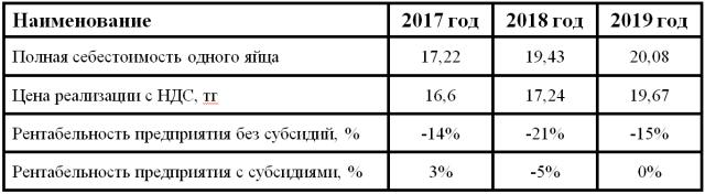 Ассоциация яичных производителей РК: До конца 2020 года рост цен на продукцию составит до 40%
