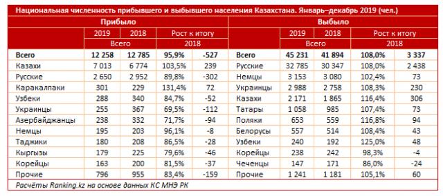 """За год Казахстан """"потерял"""" 22 тысячи трудоспособных жителей"""