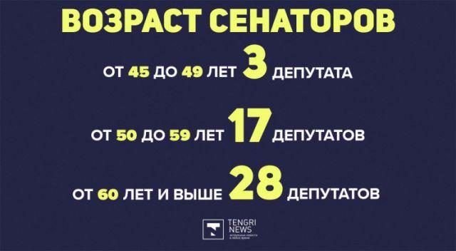 Пожилых депутатов попросили сидеть дома. Сколько людей старше 65 в Парламенте?