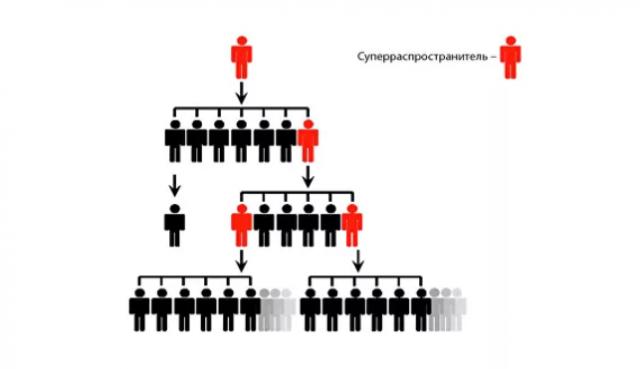 Самые опасные люди: суперраспространители инфекций
