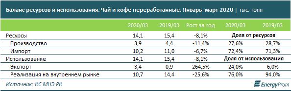Казахстанцы разлюбили чай? Продажи кофе и чая за год упали, а цены на них выросли