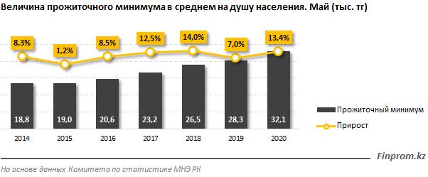 На 13% увеличился прожиточный минимум в Казахстане