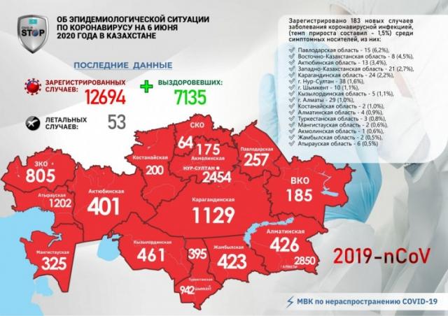 183 человека заразились коронавирусом за сутки в Казахстане