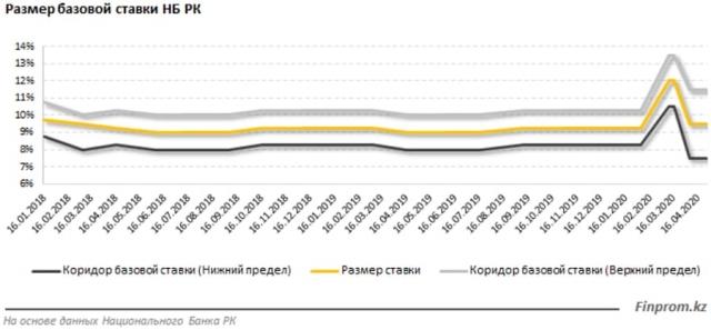 Чем грозит снижение базовой процентной ставки в Казахстане