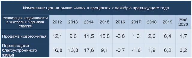 Стоимость жилья выросла в Казахстане