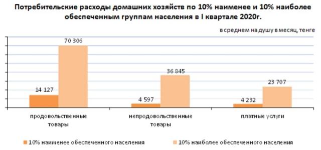 В каких регионах Казахстана самый высокий уровень бедности