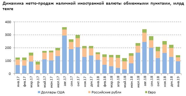 Антирекорд по обмену валюты зафиксирован в Казахстане