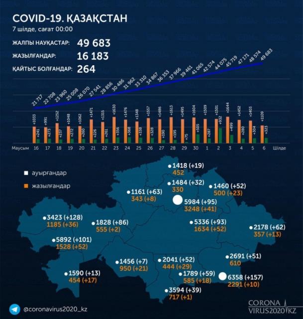 Больше 1000 человек заразились коронавирусом в Казахстане за сутки