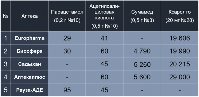 Есть ли в аптеках лекарства для борьбы с коронавирусом и сколько они стоят в Казахстане