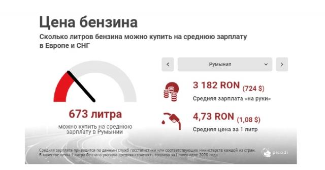 Казахстан опередил Россию и Украину по доступности бензина