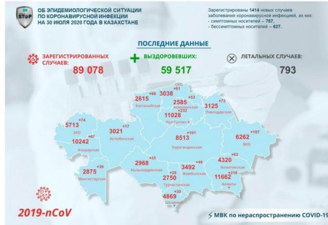 1 414 новых случая коронавируса зарегистрировали в Казахстане